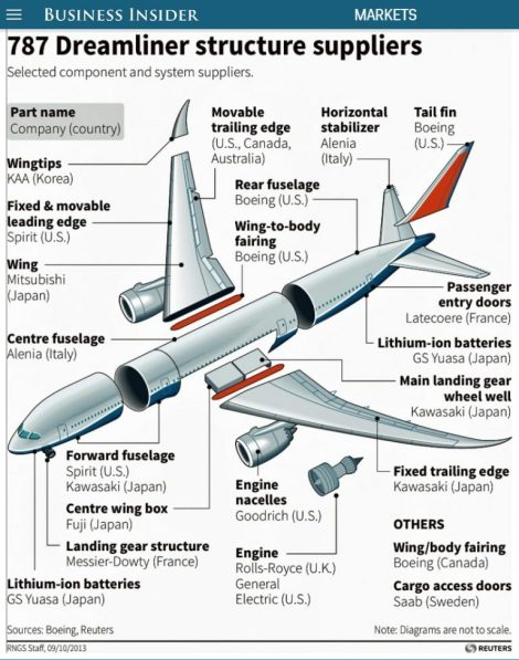 boeings-787-dreamliner-is-made-of-parts-from-all-over-the-world-1-768x977